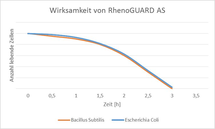 E. coli => nach 3h sind 99,9% der Organismen abgetötet B. Sub. => nach 3h sind 99,9% der Organismen abgetötet